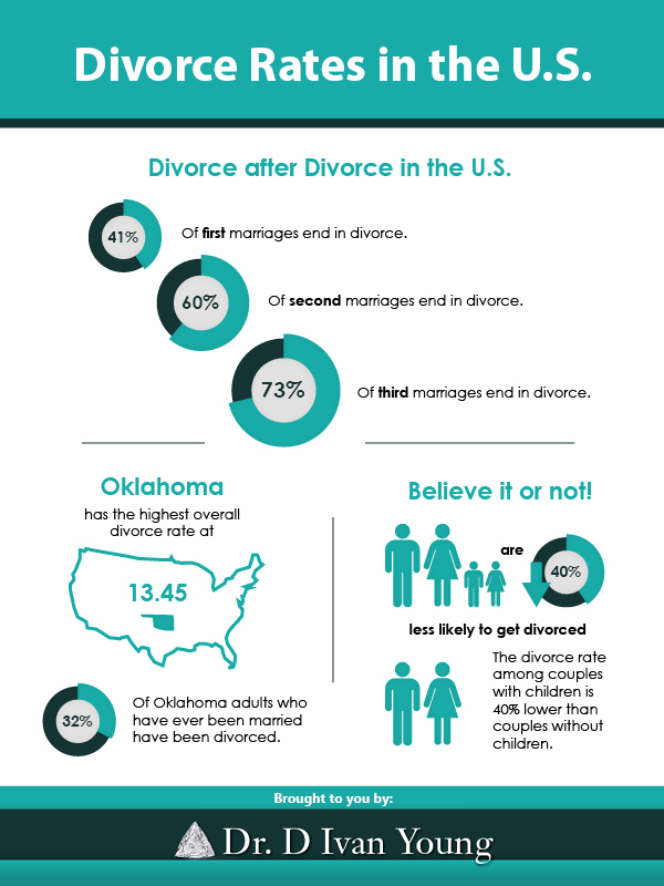 The Scary Rates of Divorce