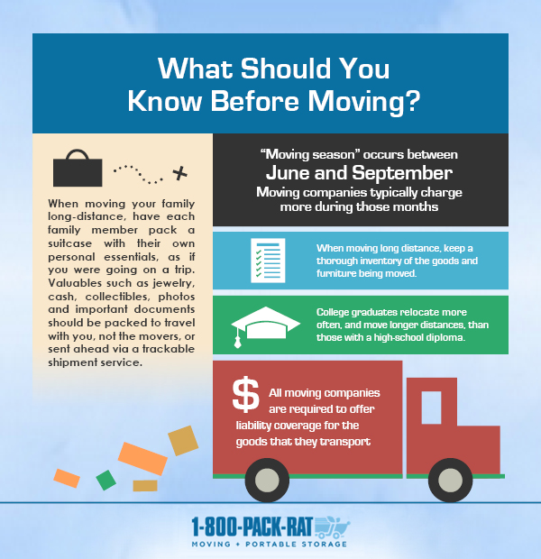 What Should You Keep in Mind Before Moving?